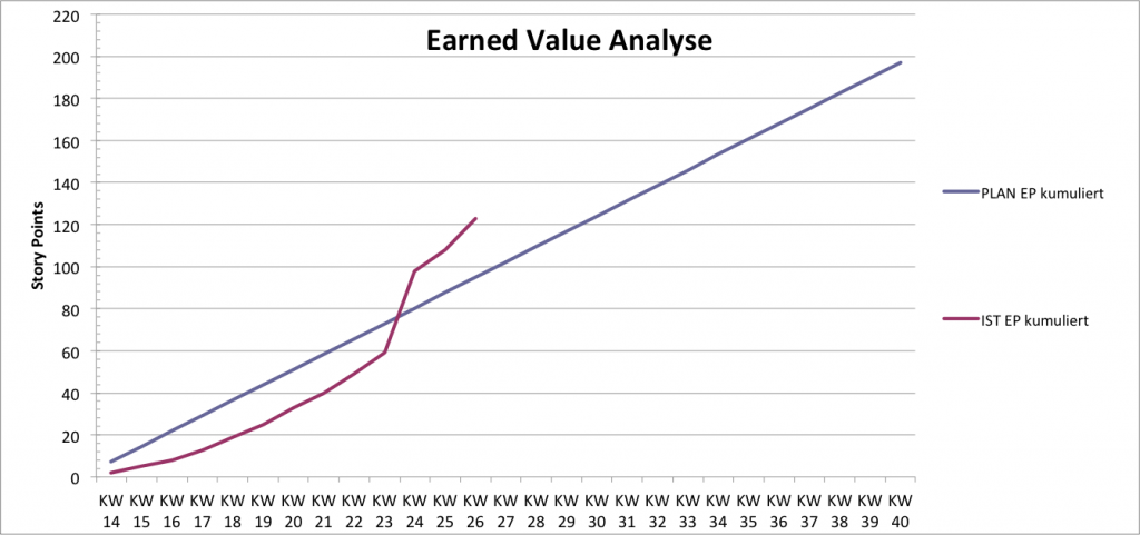 Verlauf Fertigstellungsgrad mit steigender IST-Kurve