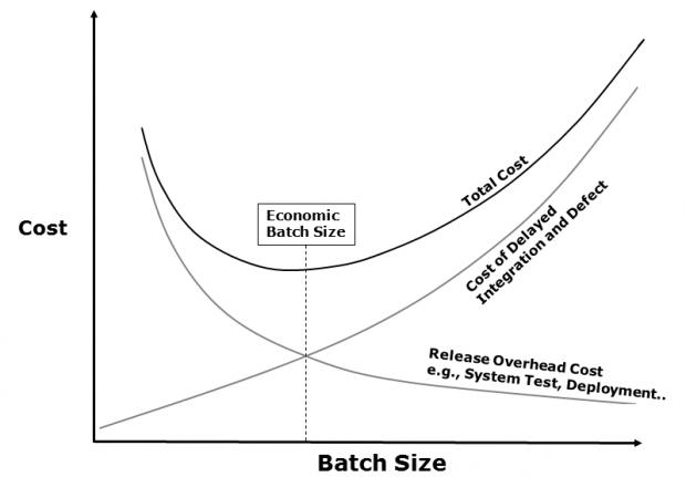 batch_size