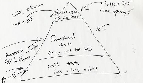 test_pyramide